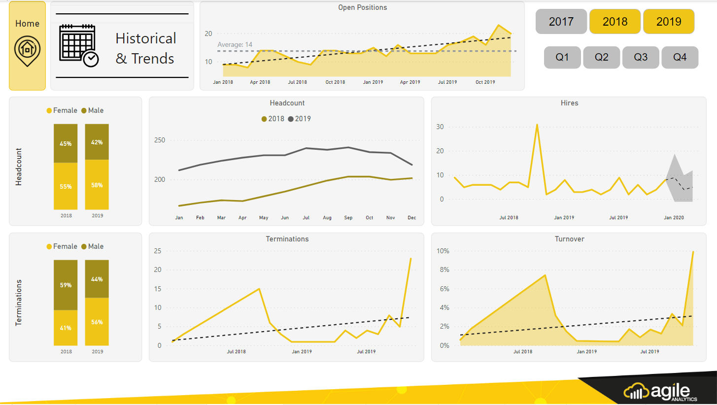 HR Historical and Trends Dashboard