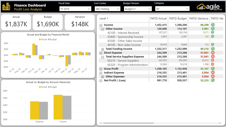 Finance Profit and Loss Dashboard Power BI