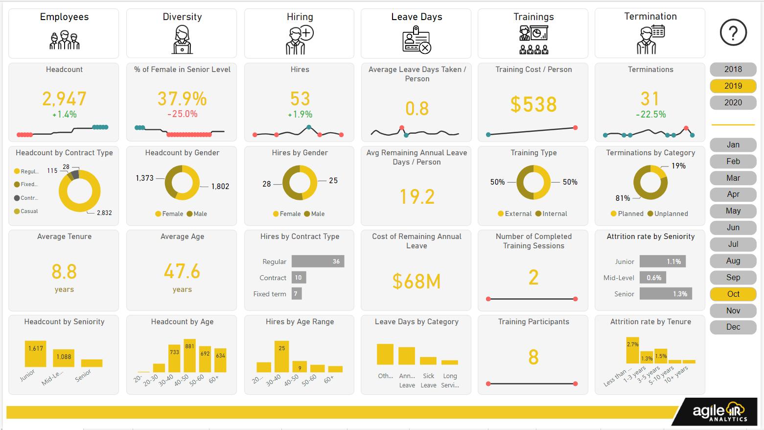 Agile HR Analytics 2.0
