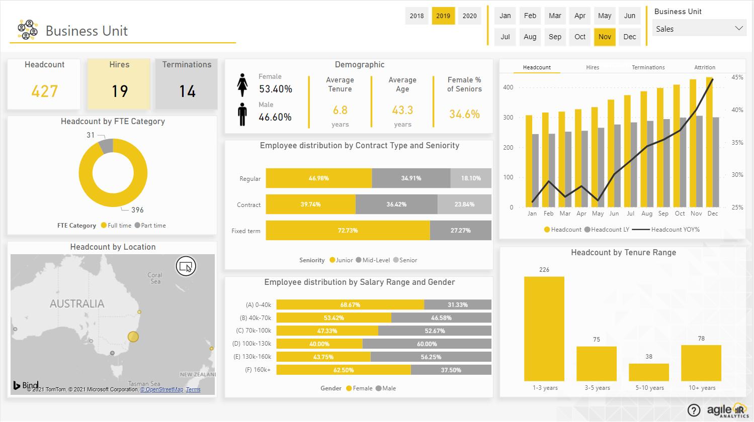 Agile HR Analytics - Business Unit