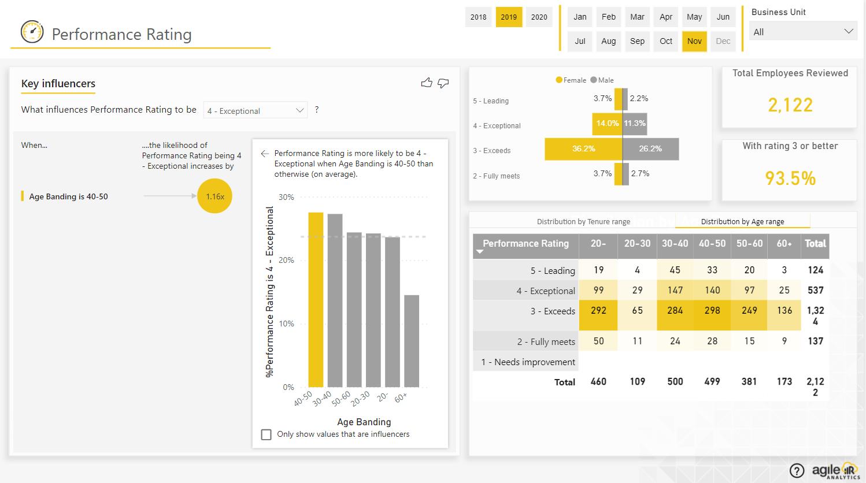 HR Analytics- Performance Analysis