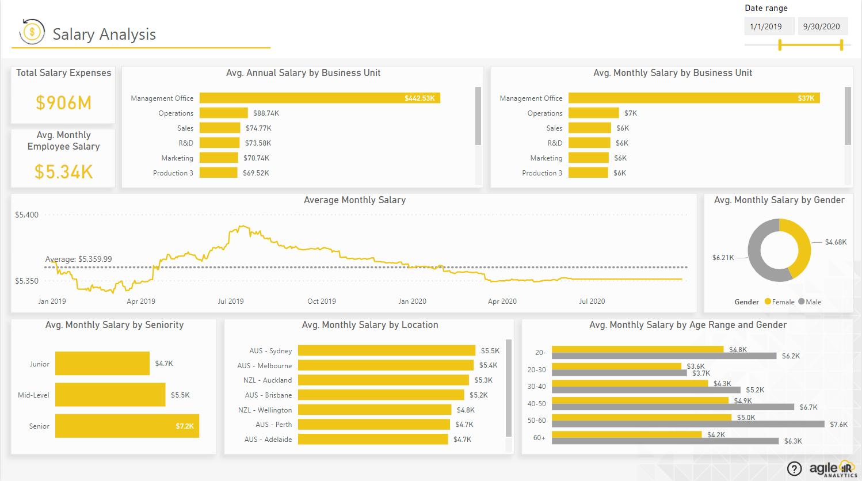 Agile HR Analytics - Salary Analysis