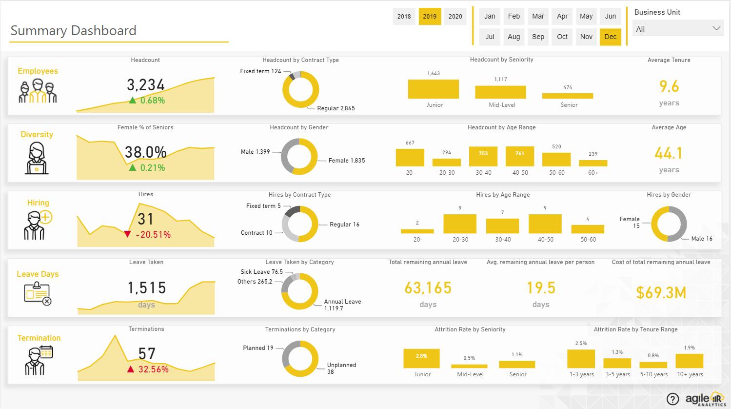 HR Analytics - Summary