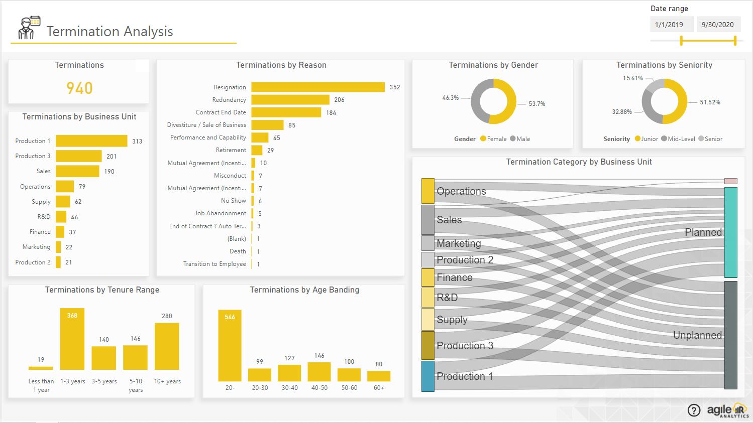 Agile HR Analytics- Termination Analysis