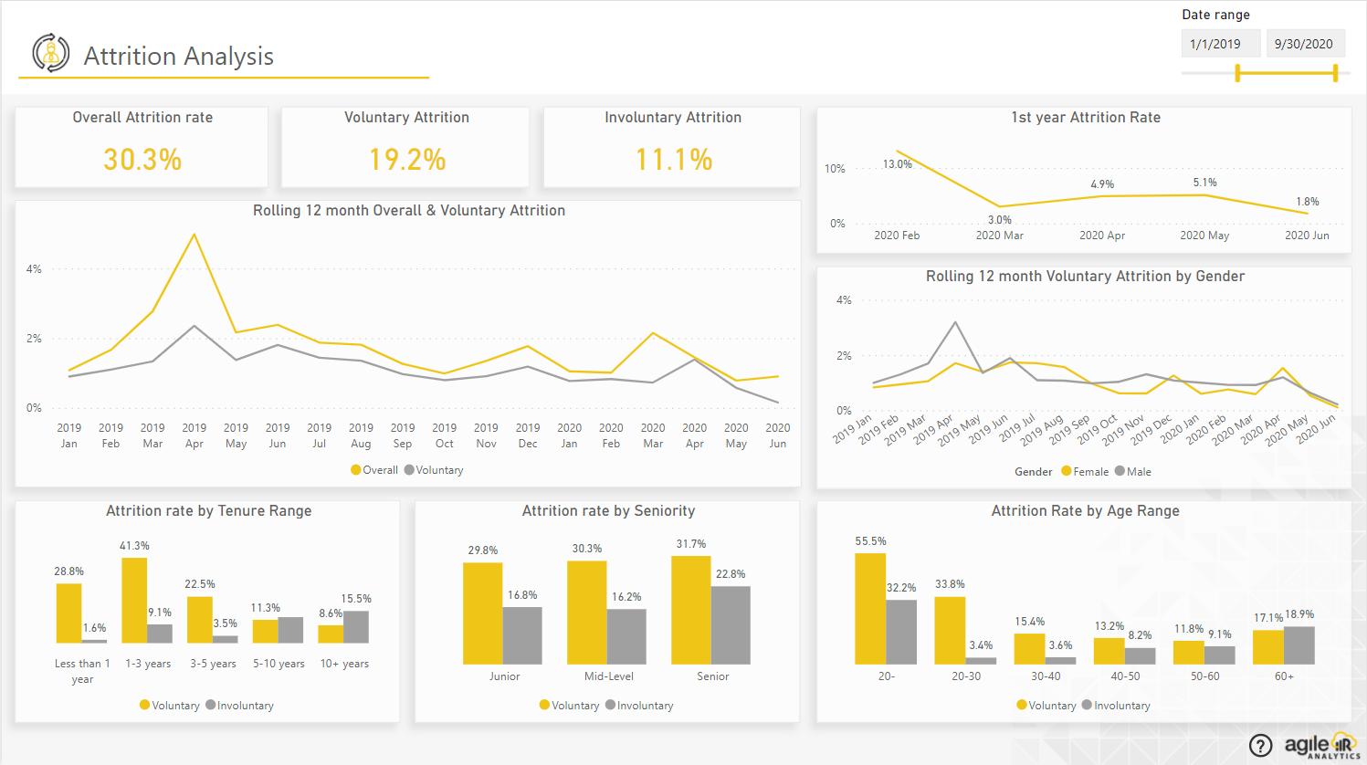 Agile HR Analytics- Attrition Analysis