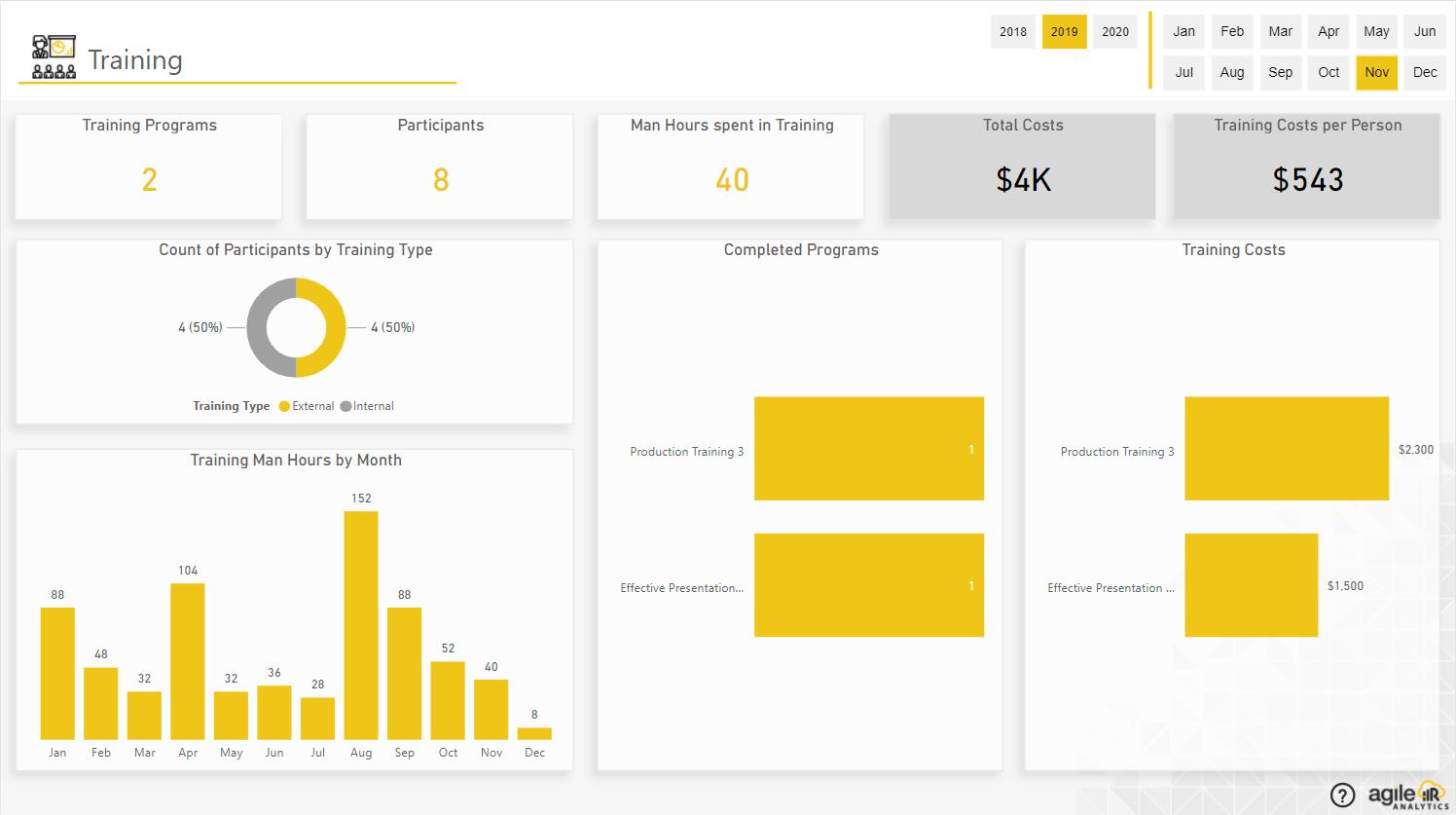 Agile HR Analytics 3.0-Training