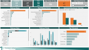 ESPMD Performance Dashboard Summary Tab