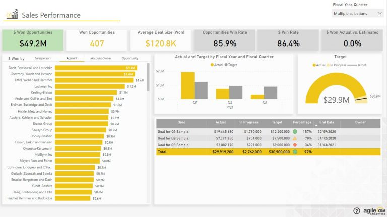 Sales Performance - Agile CRM