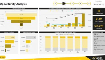 CRM Analytics - Power BI Dynamics 365