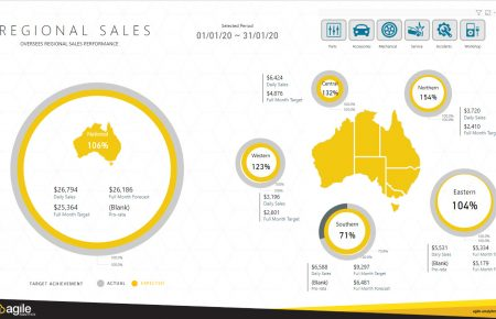 Dealers Insights