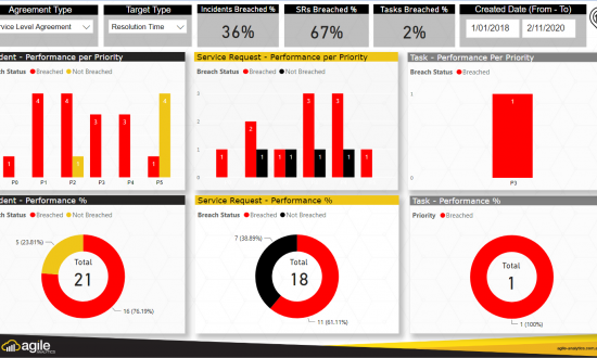 Power BI Enterprise Service Management Dashboard Power BI