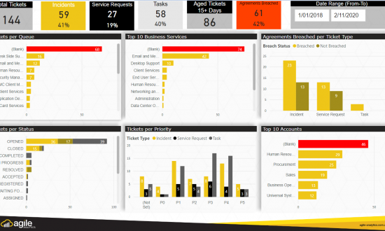 Enterprise Service Management Dashboard