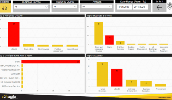 Enterprise Service Management Dashboard 6
