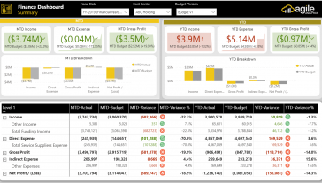 Finance Summary Dashboard Power BI