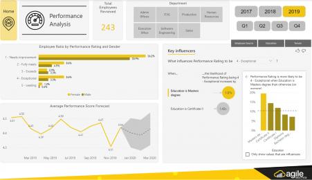 HR Performance Dashboard