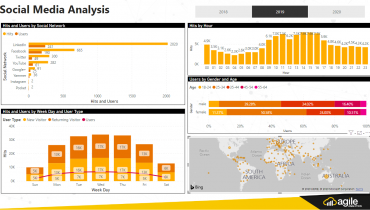 Marketing Dashboard Power BI
