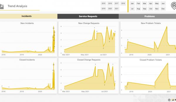 ServiceNow ESM dashboard - Trend Analysis